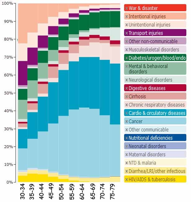 Causes of Death by Age in the U.S.